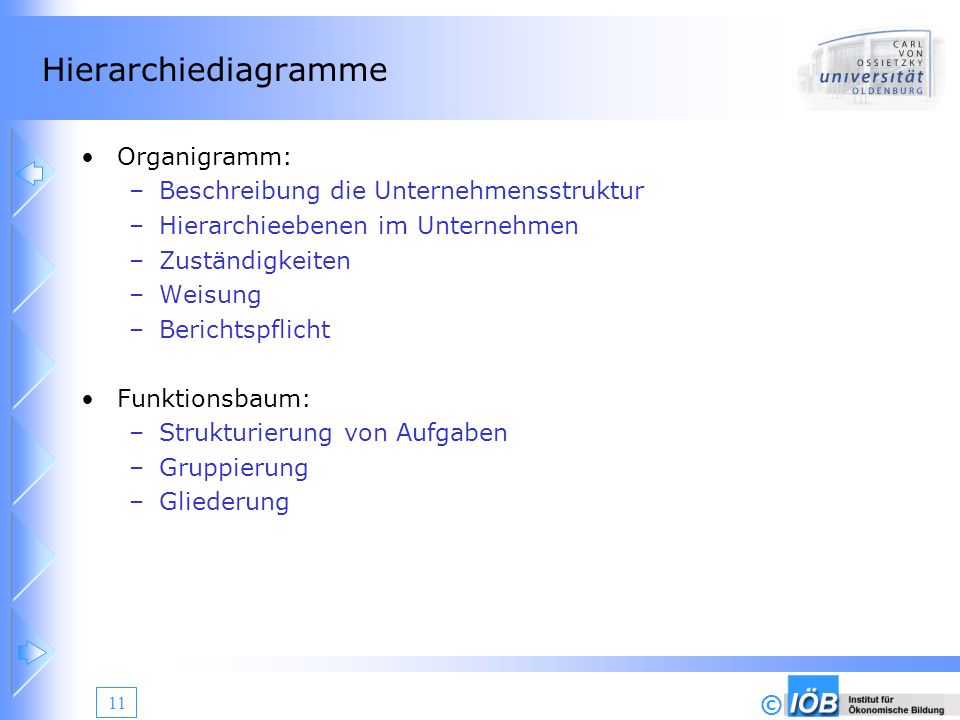Hierarchiediagramme Organigramm: Beschreibung die Unternehmensstruktur