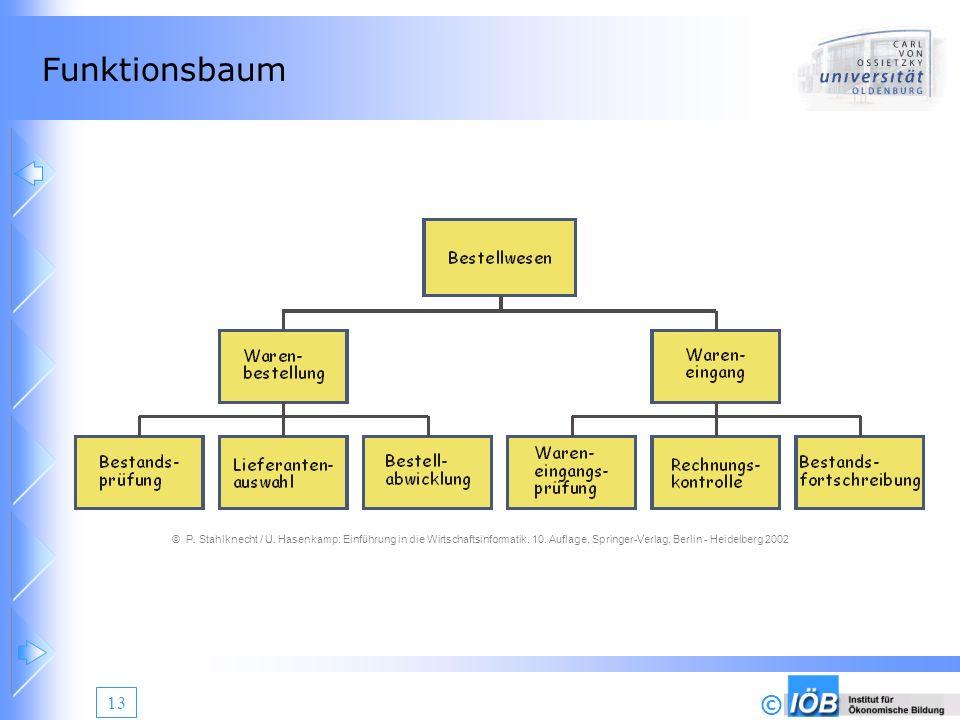 Funktionsbaum © P. Stahlknecht / U. Hasenkamp: Einführung in die Wirtschaftsinformatik.
