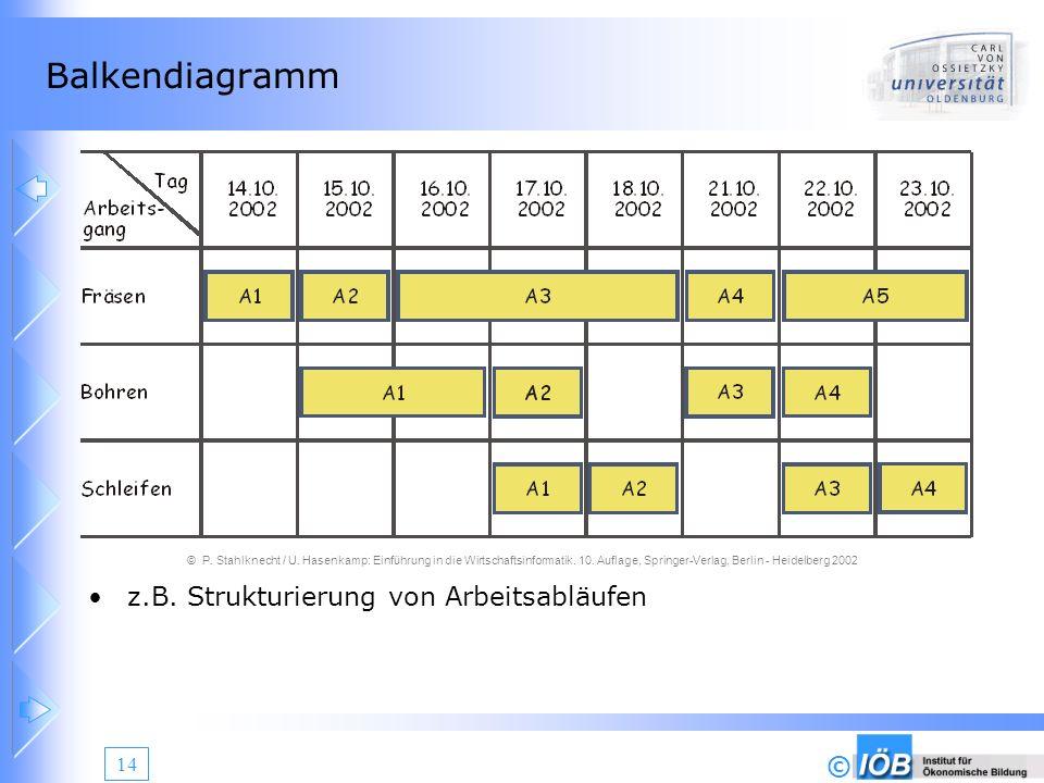 Balkendiagramm z.B. Strukturierung von Arbeitsabläufen