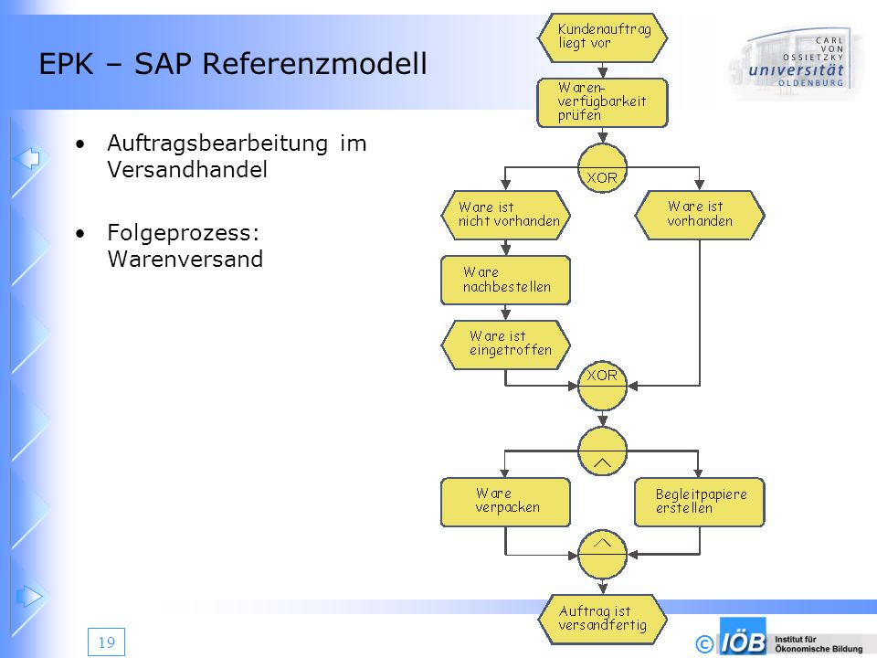 EPK – SAP Referenzmodell