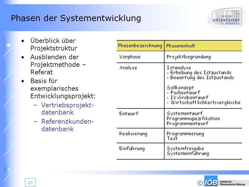 Phasen der Systementwicklung