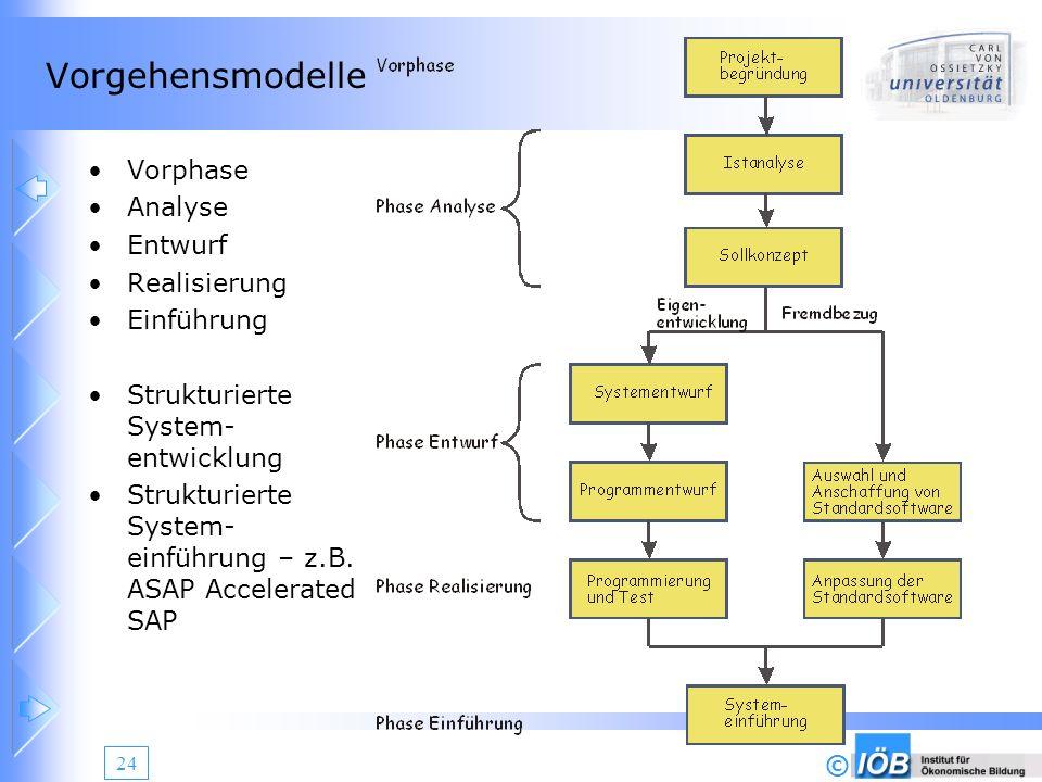 Vorgehensmodelle Vorphase Analyse Entwurf Realisierung Einführung