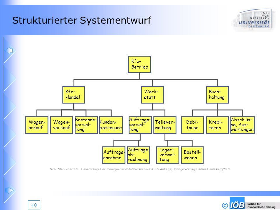 Strukturierter Systementwurf