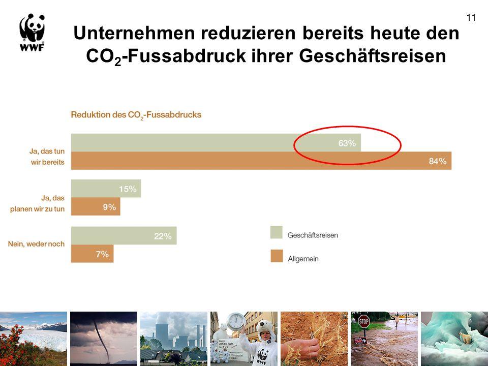 Unternehmen reduzieren bereits heute den CO2-Fussabdruck ihrer Geschäftsreisen