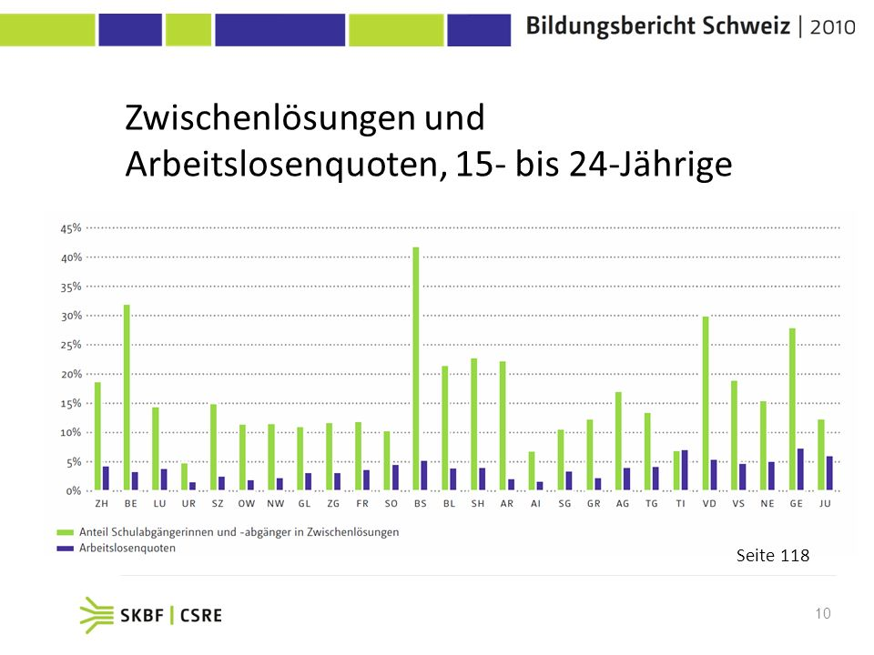Zwischenlösungen und Arbeitslosenquoten, 15- bis 24-Jährige