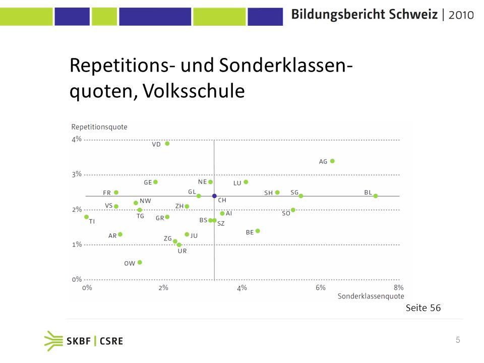 Repetitions- und Sonderklassen-quoten, Volksschule