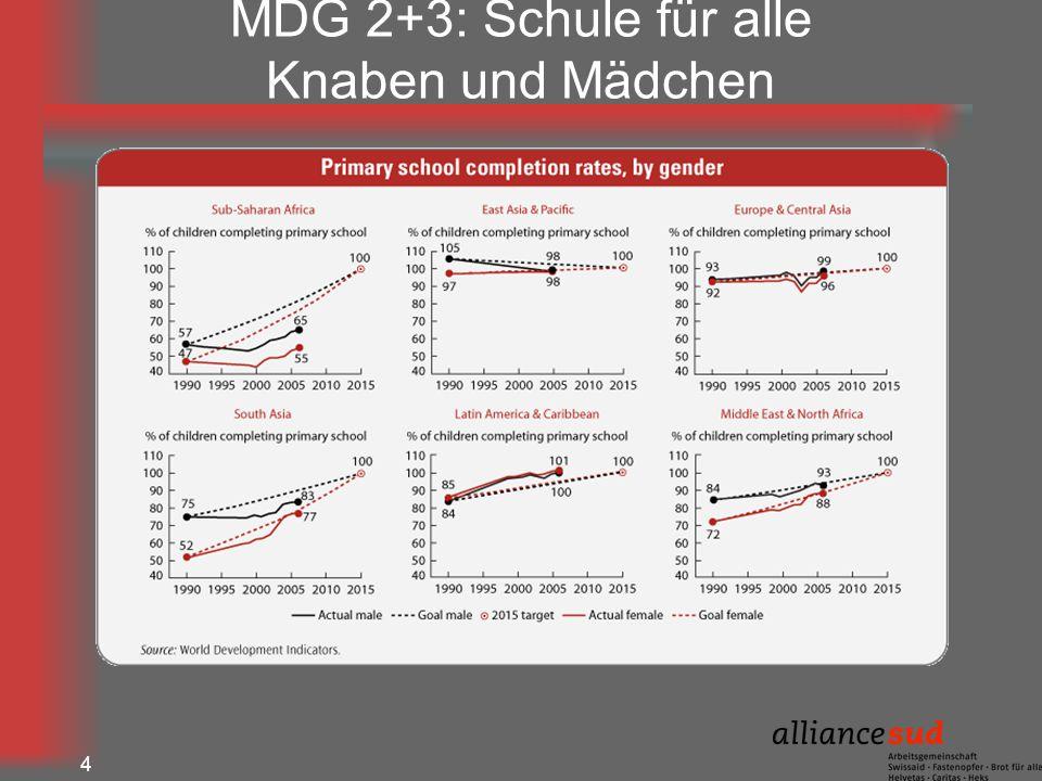 MDG 2+3: Schule für alle Knaben und Mädchen