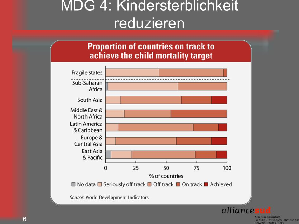 MDG 4: Kindersterblichkeit reduzieren