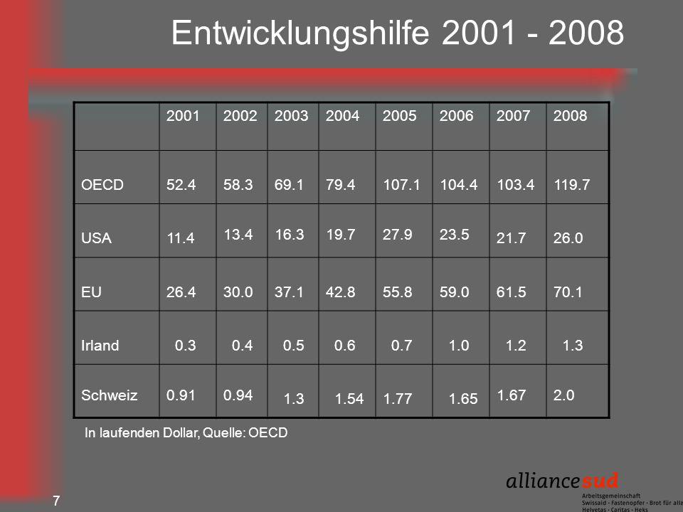 Entwicklungshilfe 2001 - 2008 2001. 2002. 2003. 2004. 2005. 2006. 2007. 2008. OECD. 52.4. 58.3.