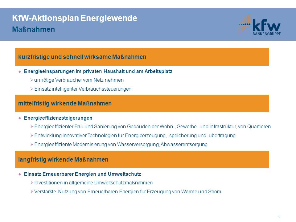 KfW-Aktionsplan Energiewende Maßnahmen