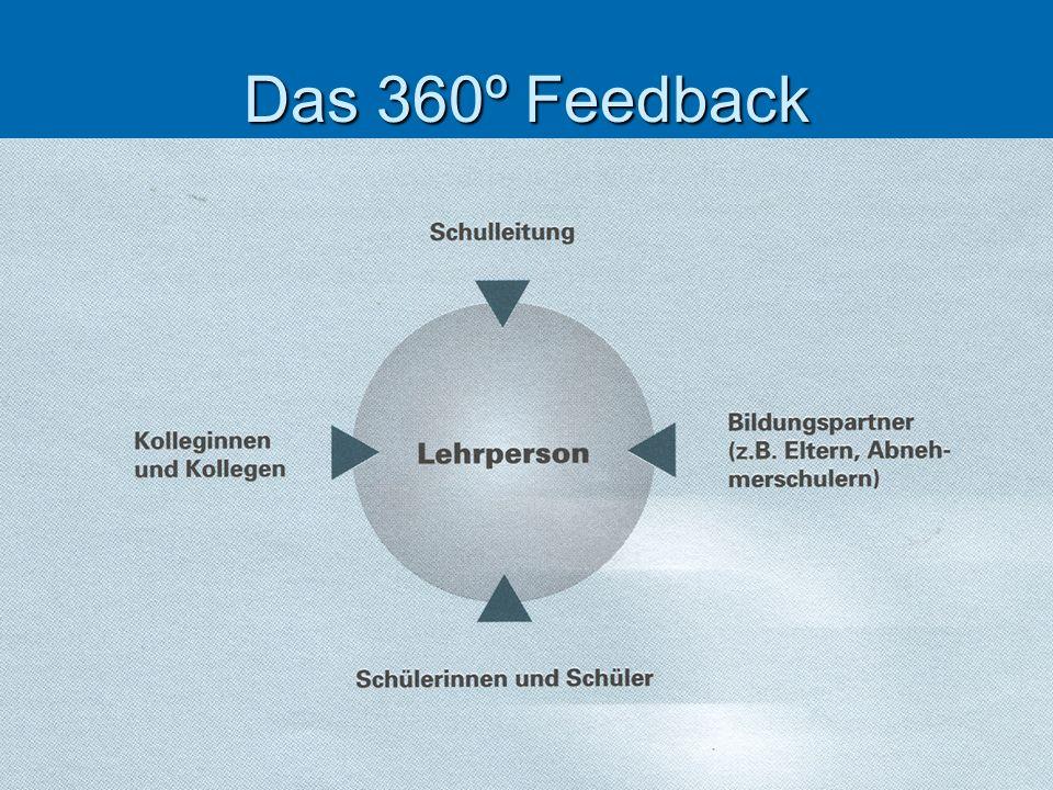 Das 360º Feedback