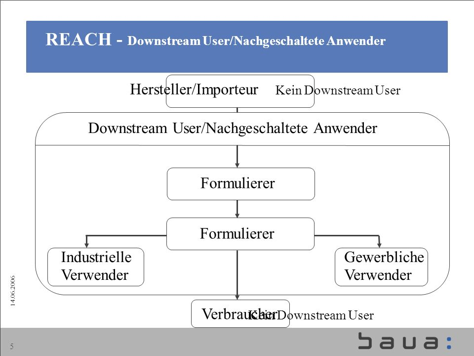 REACH - Downstream User/Nachgeschaltete Anwender