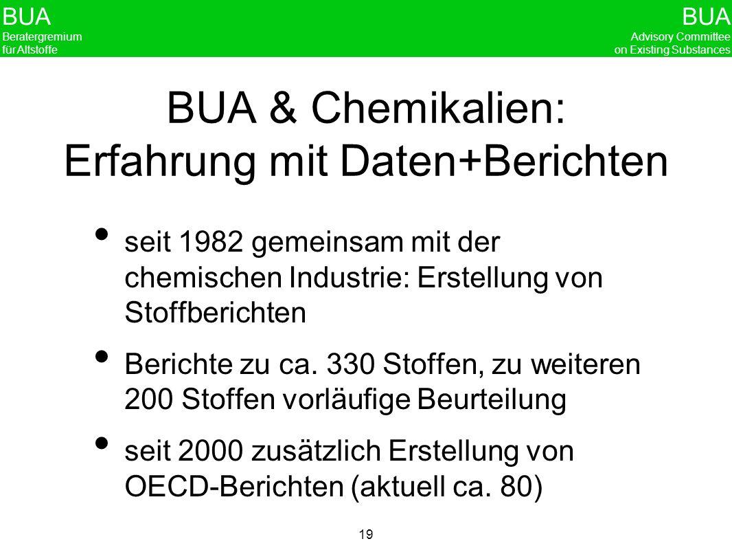 BUA & Chemikalien: Erfahrung mit Daten+Berichten