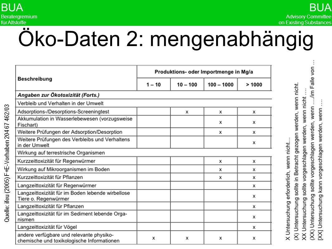 Öko-Daten 2: mengenabhängig