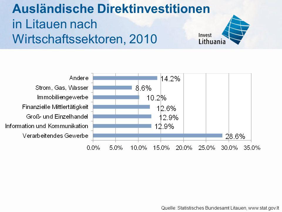 Ausländische Direktinvestitionen in Litauen nach