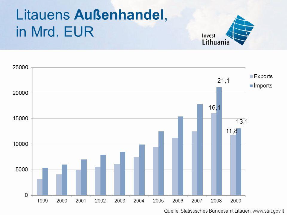 Litauens Außenhandel, in Mrd. EUR