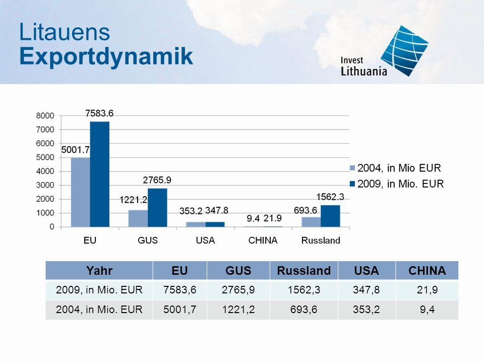 Litauens Exportdynamik Yahr EU GUS Russland USA CHINA