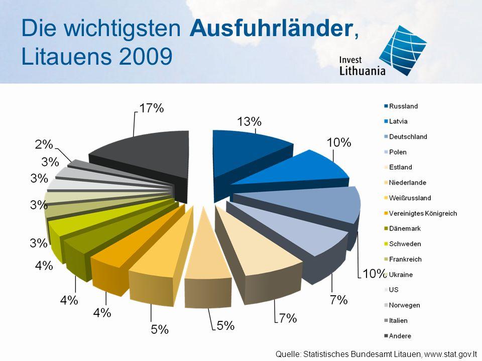 Die wichtigsten Ausfuhrländer, Litauens 2009