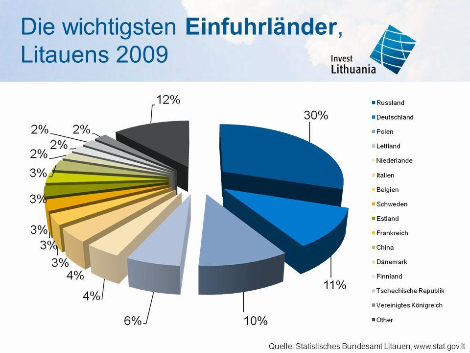 Die wichtigsten Einfuhrländer, Litauens 2009