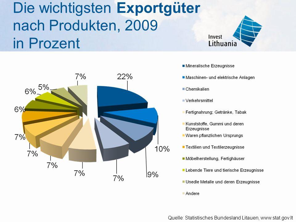 Die wichtigsten Exportgüter nach Produkten, 2009 in Prozent