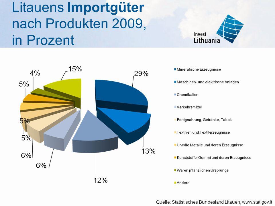 Litauens Importgüter nach Produkten 2009, in Prozent