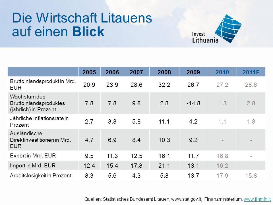 Die Wirtschaft Litauens auf einen Blick