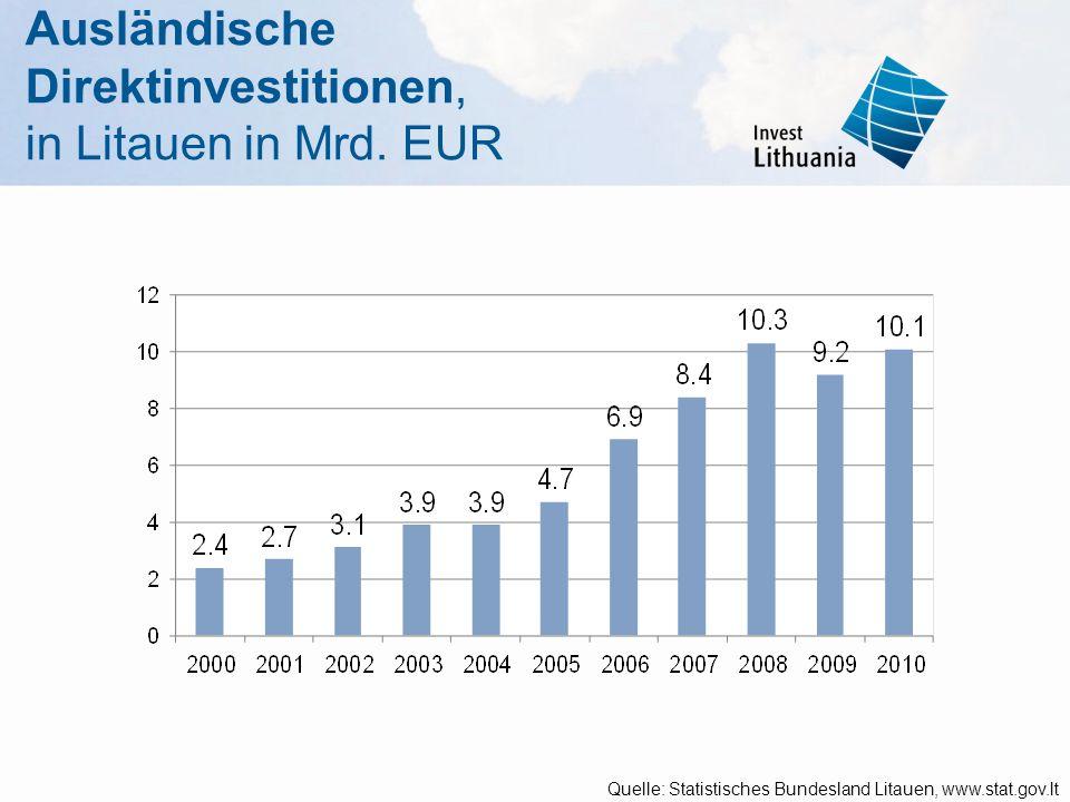 Ausländische Direktinvestitionen, in Litauen in Mrd. EUR