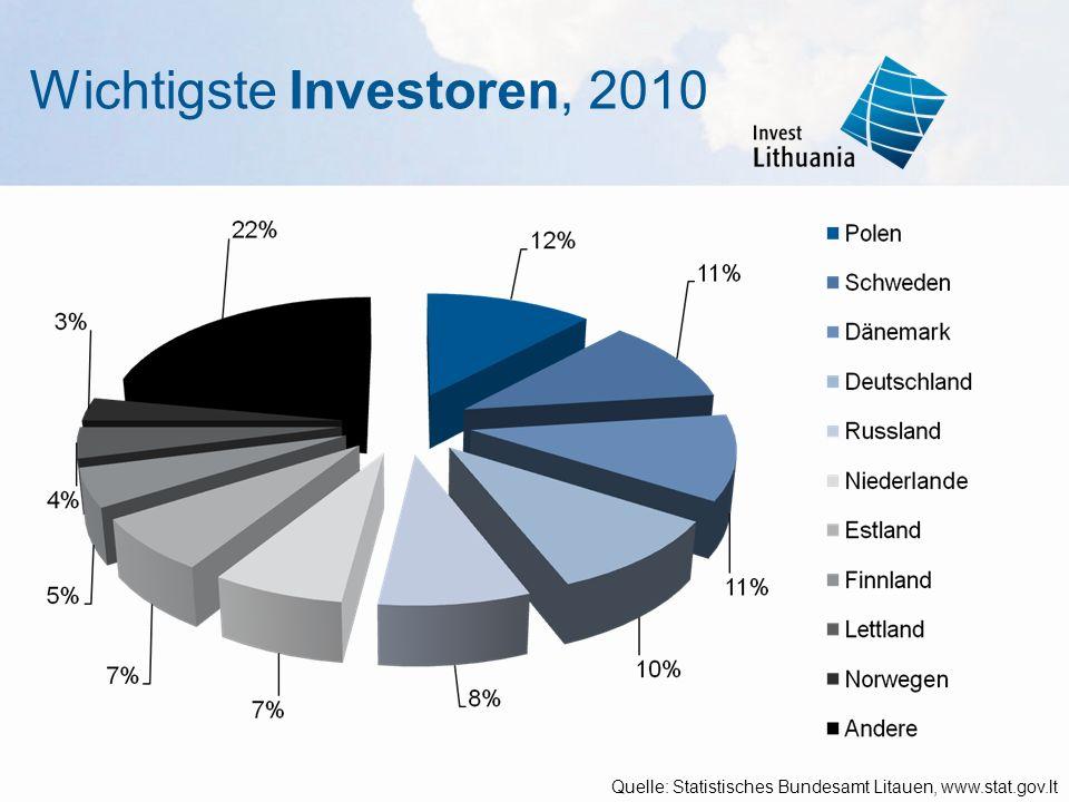 Wichtigste Investoren, 2010