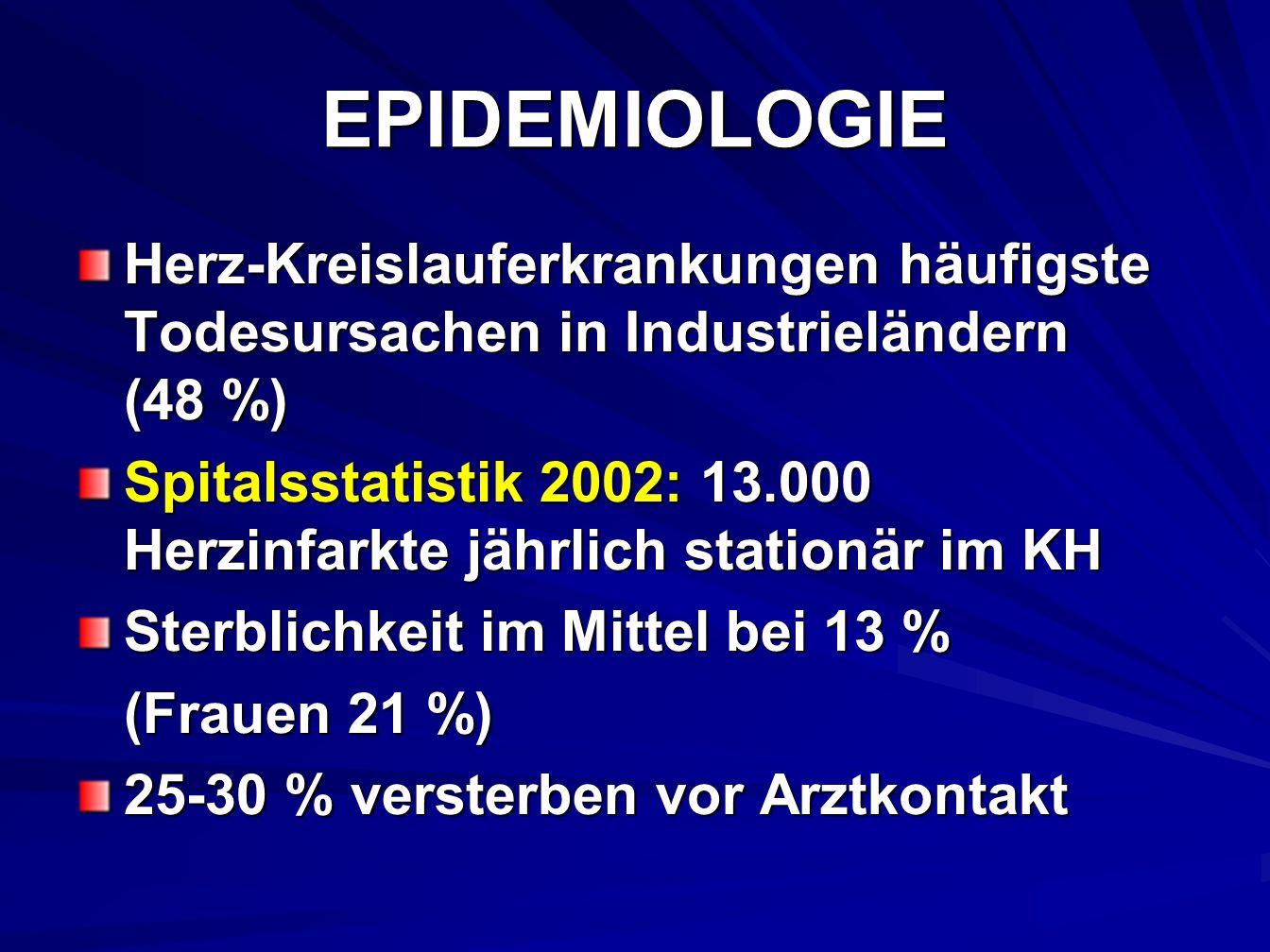 EPIDEMIOLOGIE Herz-Kreislauferkrankungen häufigste Todesursachen in Industrieländern (48 %)