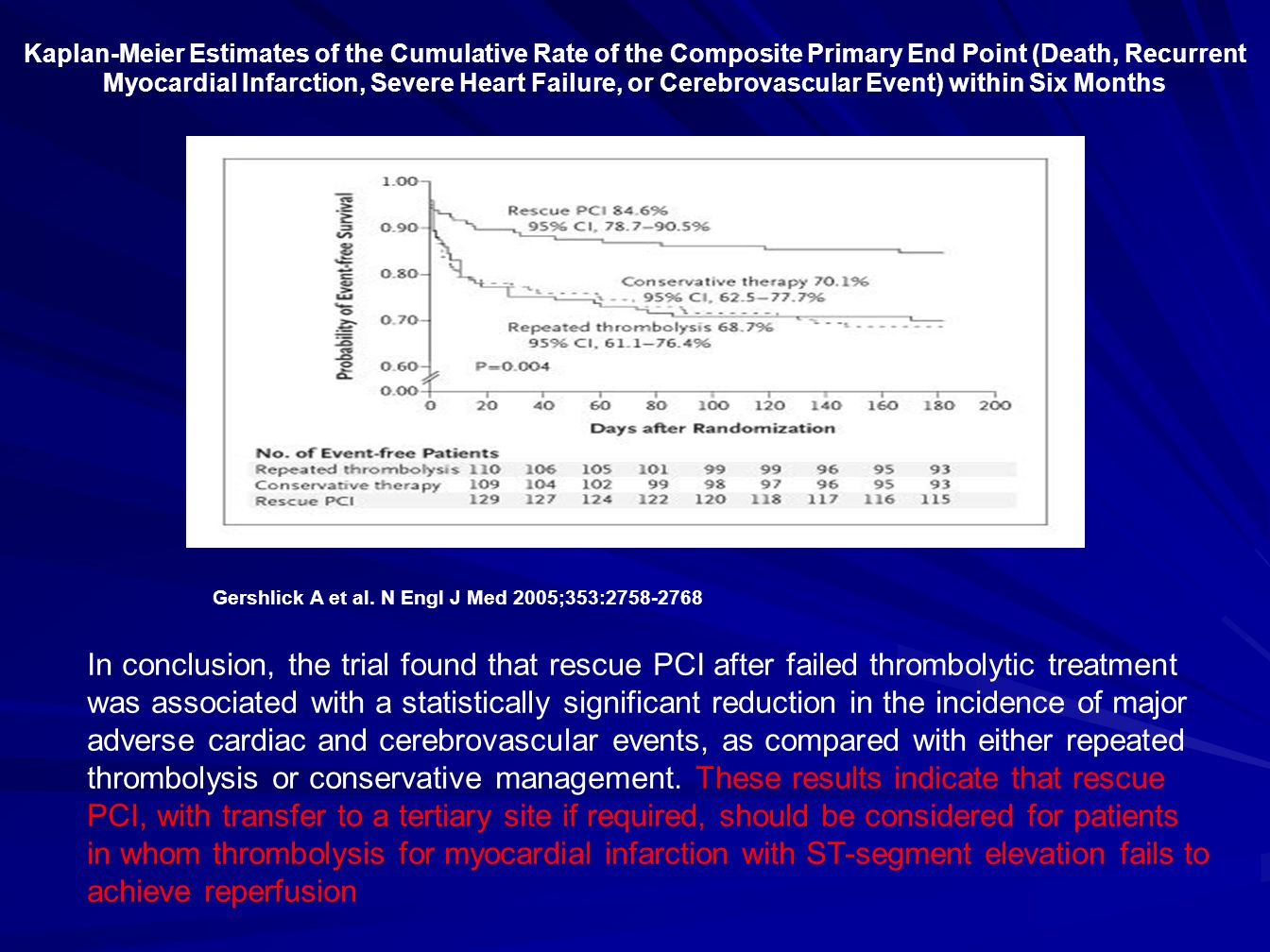 Kaplan-Meier Estimates of the Cumulative Rate of the Composite Primary End Point (Death, Recurrent Myocardial Infarction, Severe Heart Failure, or Cerebrovascular Event) within Six Months
