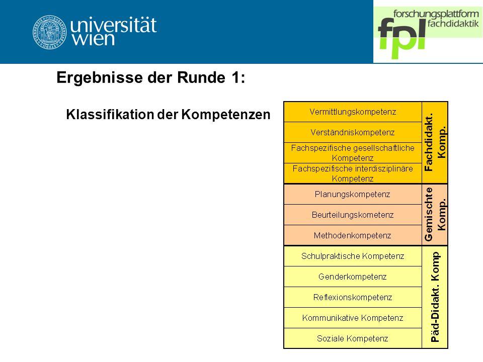 Ergebnisse der Runde 1: Klassifikation der Kompetenzen