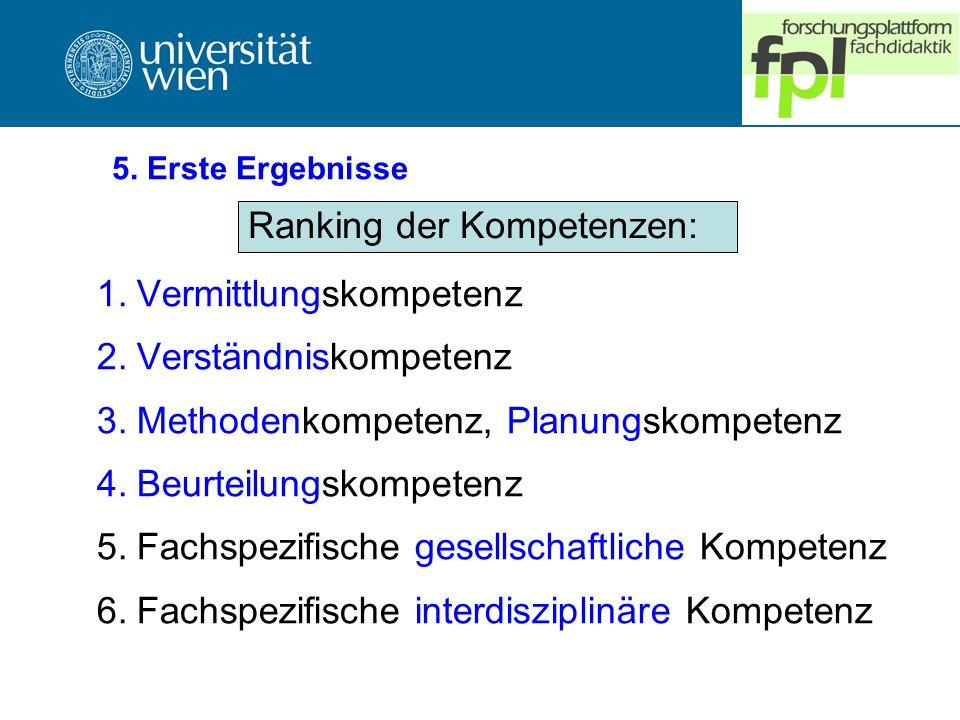 Ranking der Kompetenzen: