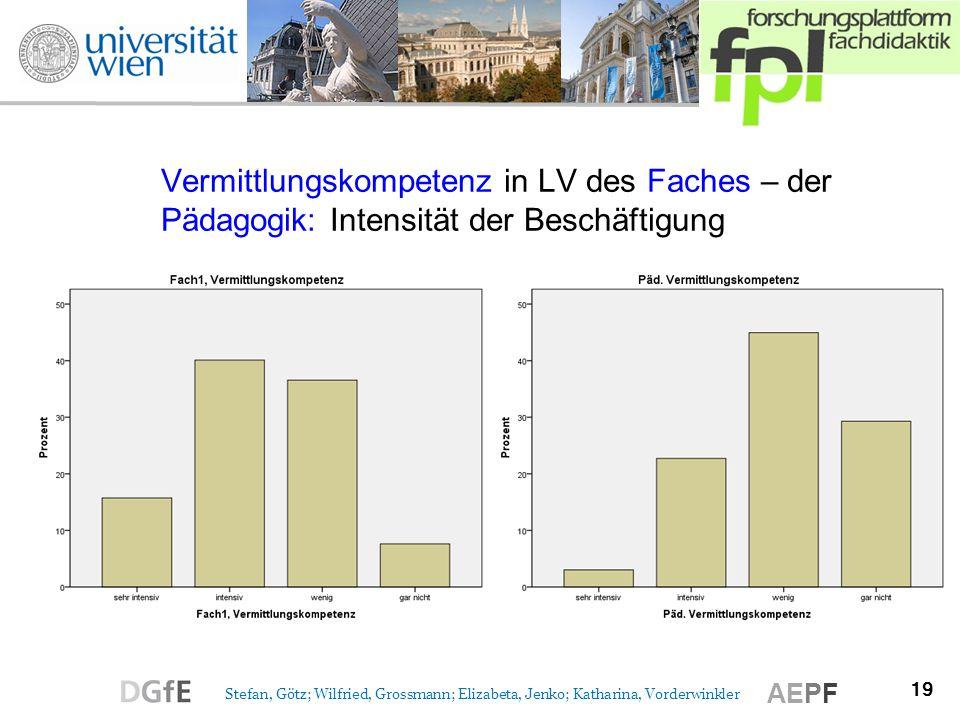 Vermittlungskompetenz in LV des Faches – der Pädagogik: Intensität der Beschäftigung