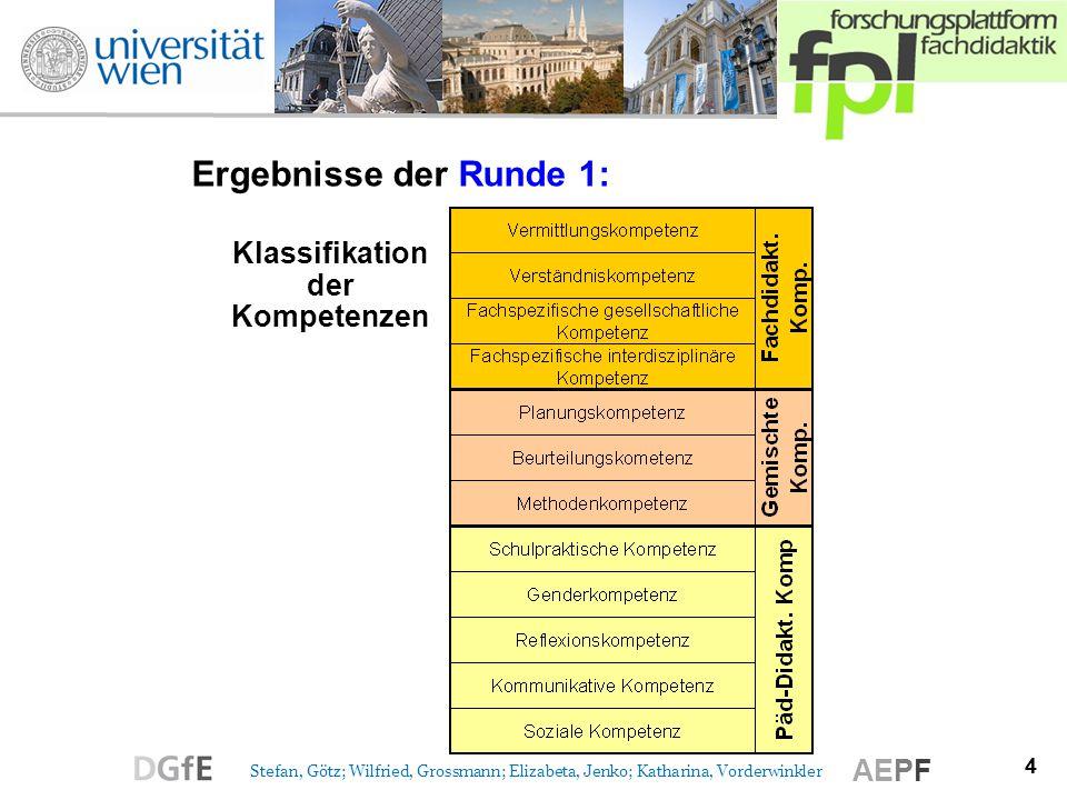 Klassifikation der Kompetenzen