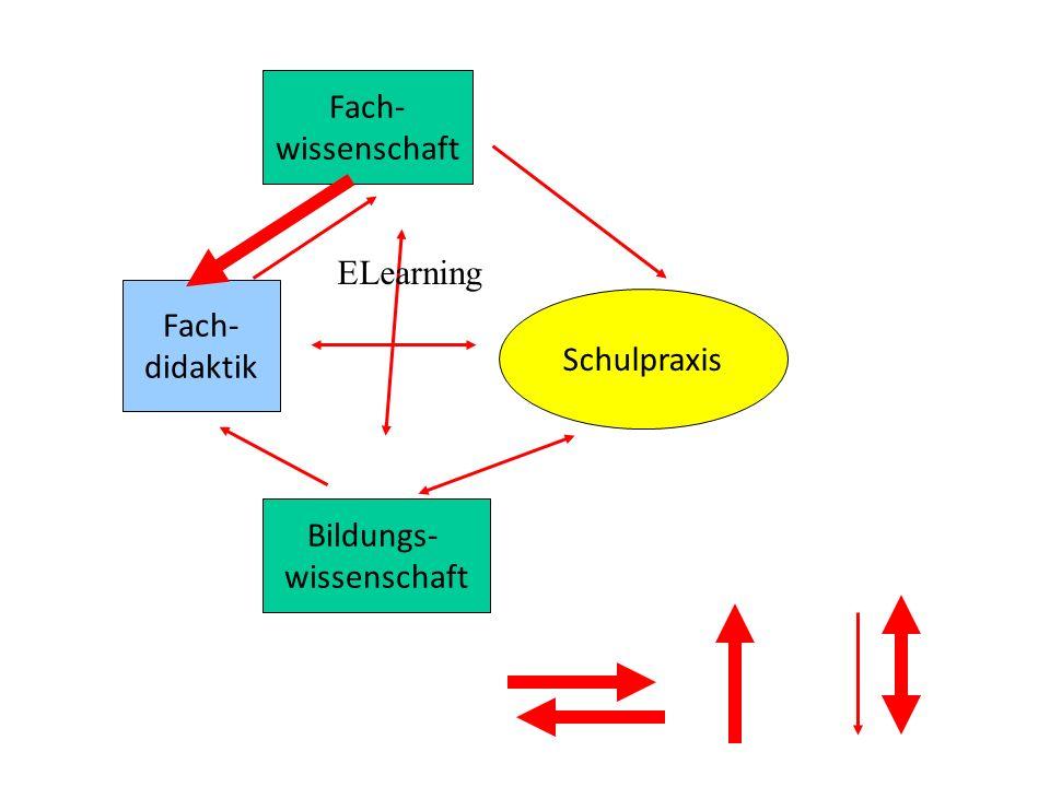 Fach- wissenschaft ELearning Fach- didaktik Schulpraxis Bildungs- wissenschaft