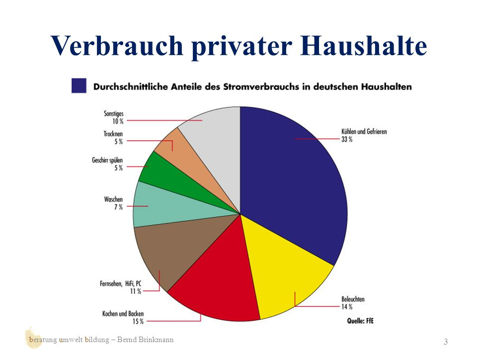 Verbrauch privater Haushalte
