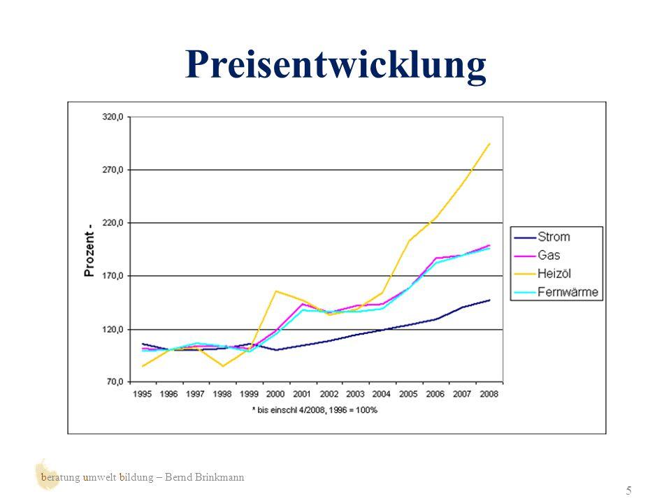 Preisentwicklung beratung umwelt bildung – Bernd Brinkmann