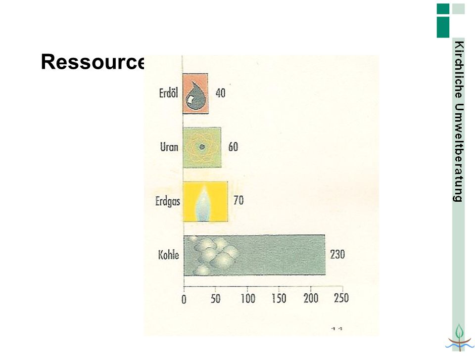 Ressourcen