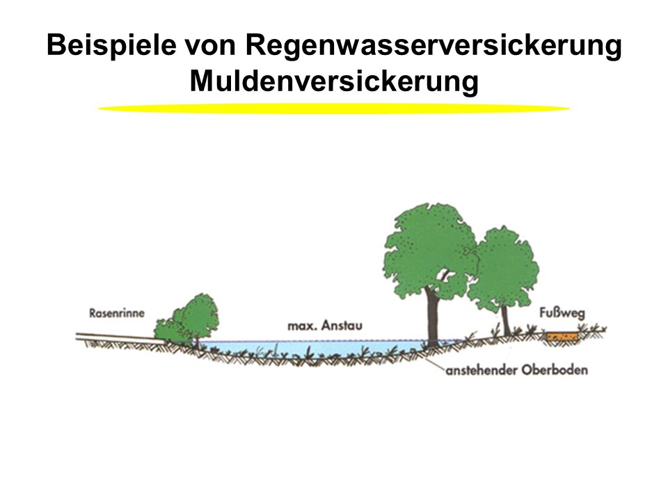 Beispiele von Regenwasserversickerung Muldenversickerung