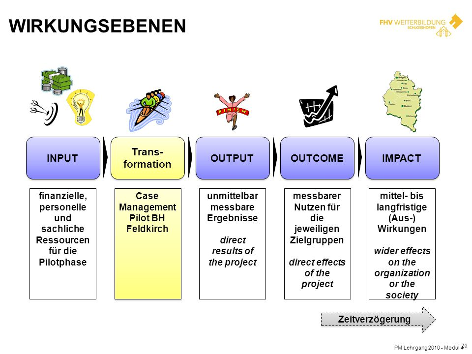 Wirkungsebenen INPUT Trans-formation OUTPUT OUTCOME IMPACT