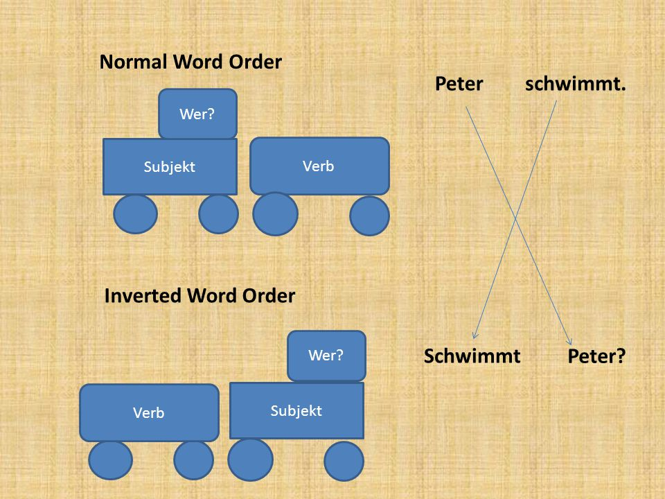 Normal Word Order Peter schwimmt. Inverted Word Order Schwimmt Peter
