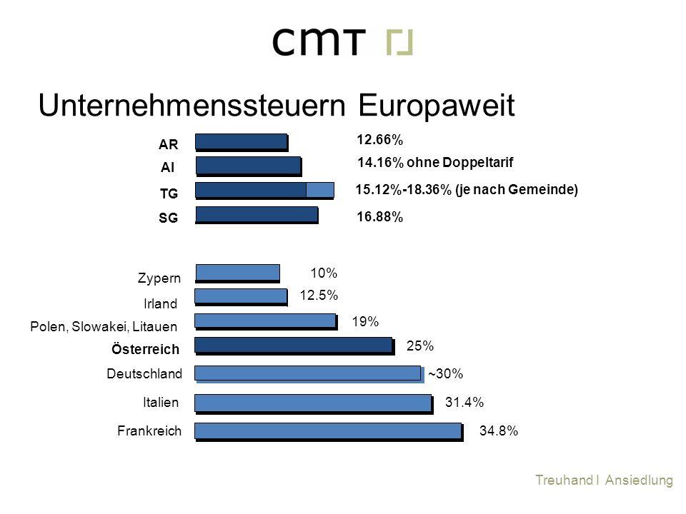 Unternehmenssteuern Europaweit