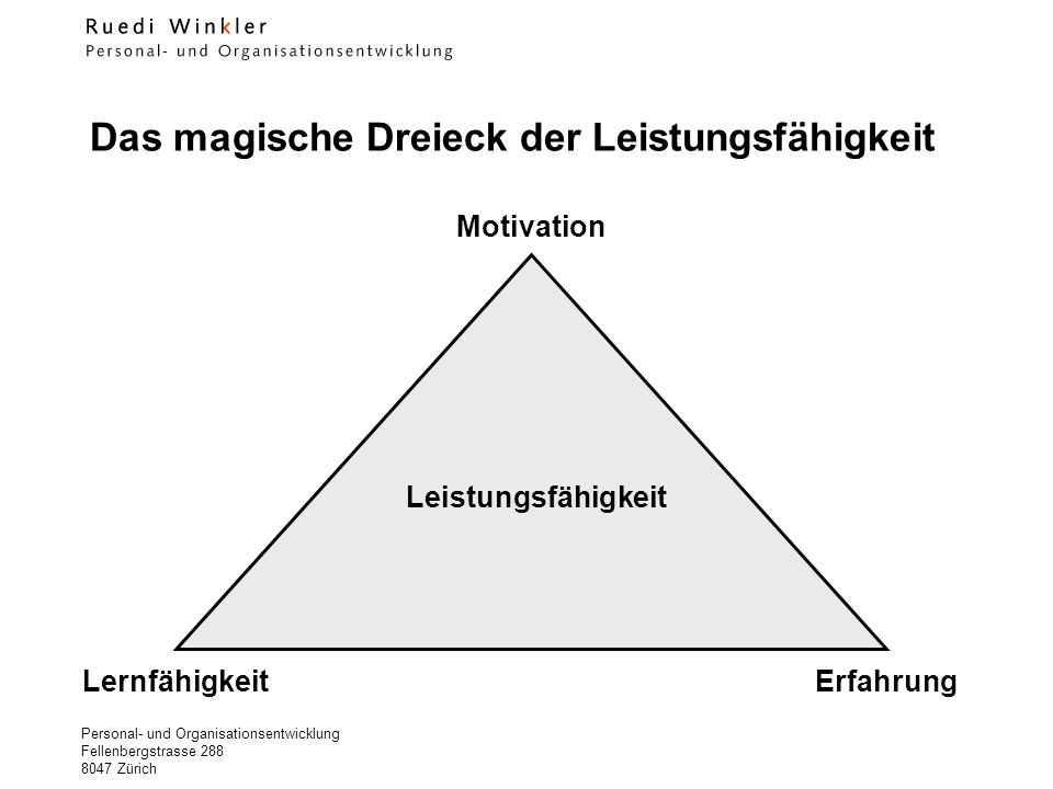 Das magische Dreieck der Leistungsfähigkeit