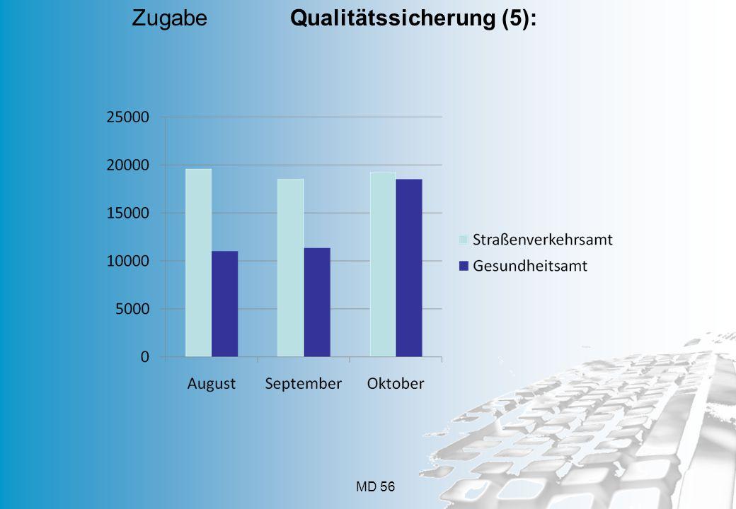 Zugabe Qualitätssicherung (5):