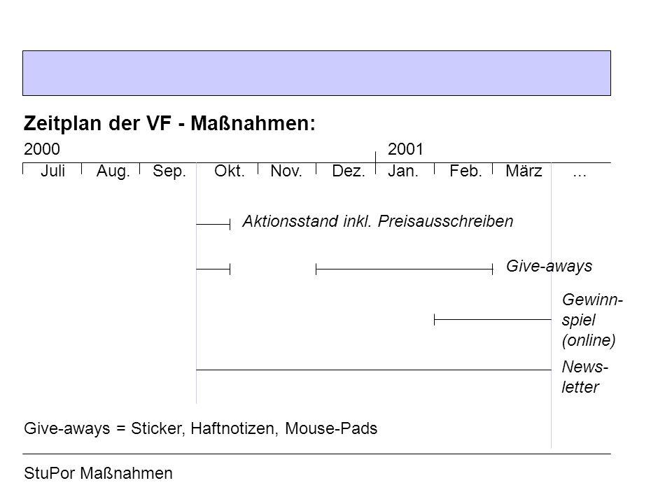 Zeitplan der VF - Maßnahmen: