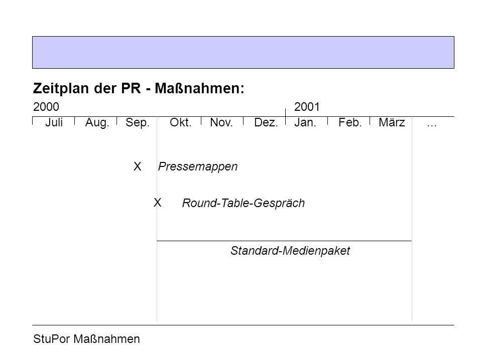 Zeitplan der PR - Maßnahmen: