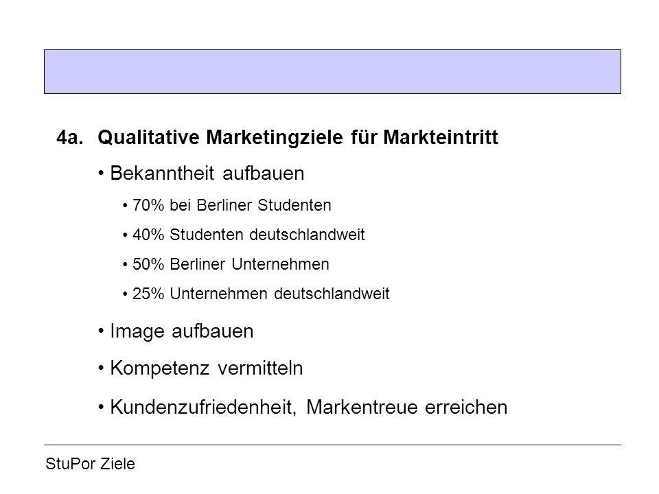 • Image aufbauen 4a. Qualitative Marketingziele für Markteintritt