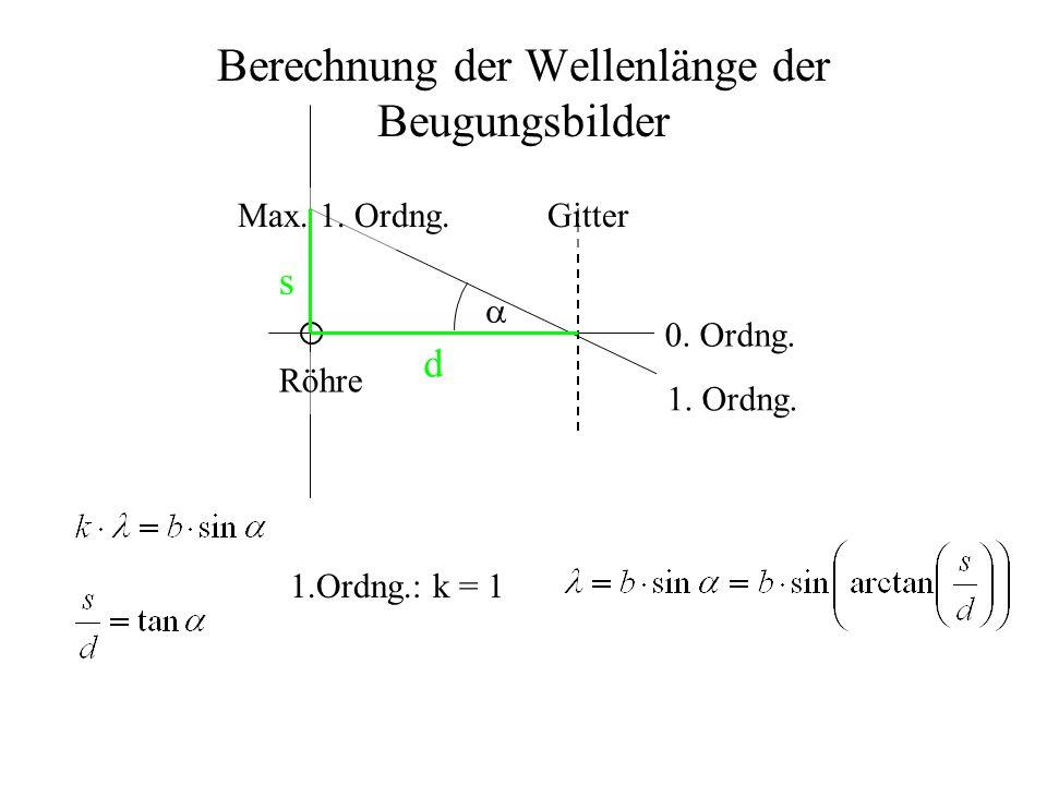 Berechnung der Wellenlänge der Beugungsbilder