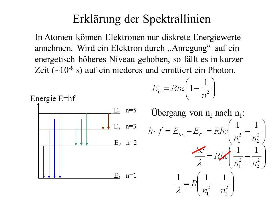 Erklärung der Spektrallinien