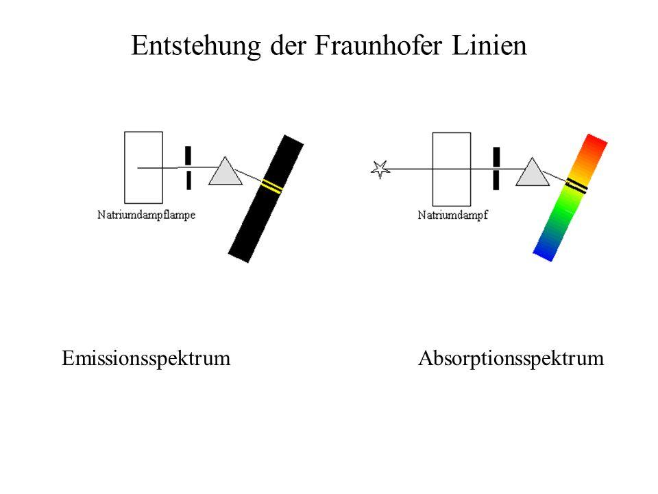 Entstehung der Fraunhofer Linien
